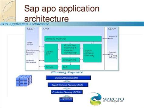 tutorial sap apo sap apo related keywords suggestions sap apo long tail