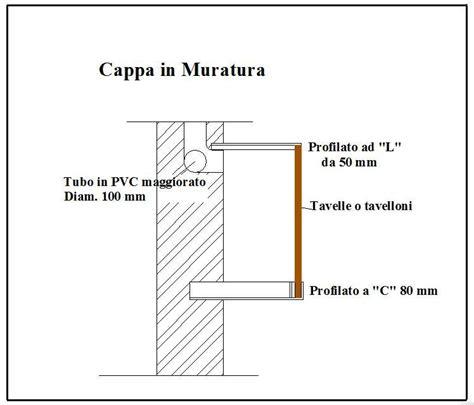 Come Costruire Una Cappa Da Cucina In Cartongesso by Cappa In Muratura Per Cucina Come Fare