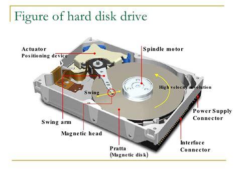 Harddisk Komputer 1 00 hardware of personal computer v1 1