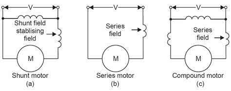 dc motor types types of dc motors and their applications engineering