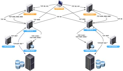 vcenter visio virtualpatel vmware network ports diagrams