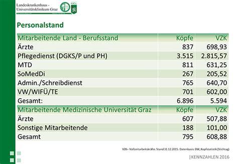 Praktikum Bewerbung Zeugnisse Mitschicken Faqs Lkh Univ Klinikum Graz