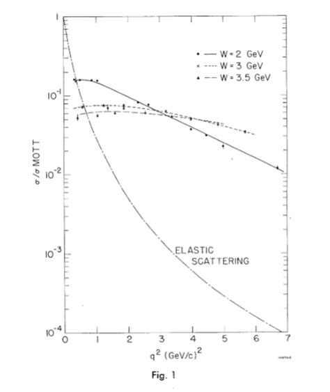 mott cross section nuclear and particle physics notes deep inelastic