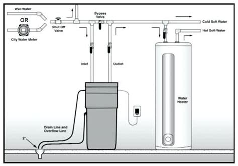 how to install house wiring types of water softener systems for home wiring diagrams repair wiring scheme