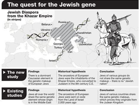 the quest study journal for daring to the of god books israeli scholar european jews are from khazar empire not