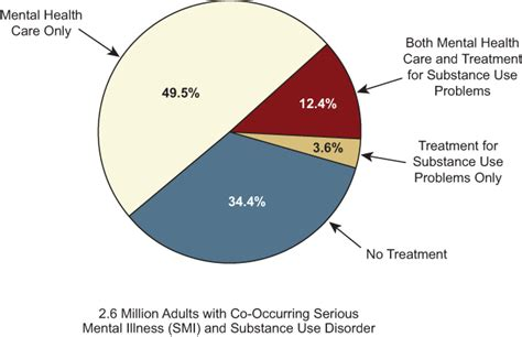 Results From The 2011 National Survey On Drug Use And