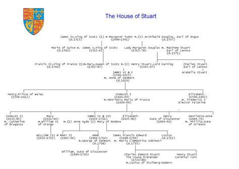 house of stuart genealogical tables