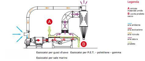 essiccatori a letto fluido impianti a letto fluido vibrante isola ecologica
