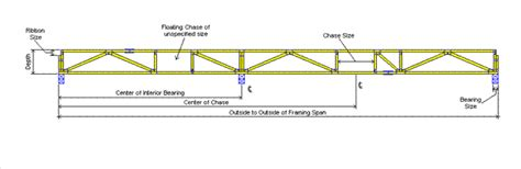 ordering guide power truss inc