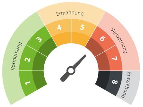wann sind punkte in flensburg weg punktekatalog flensburg bussgelder und punktesystem