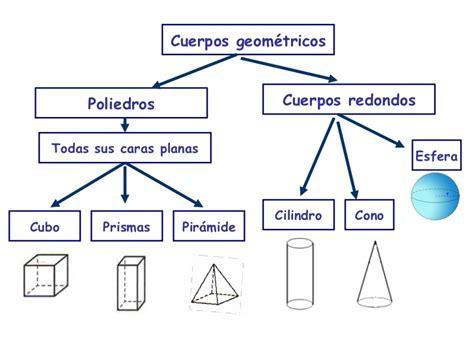 figuras geometricas con nombres y caracteristicas cuerpos geometricos