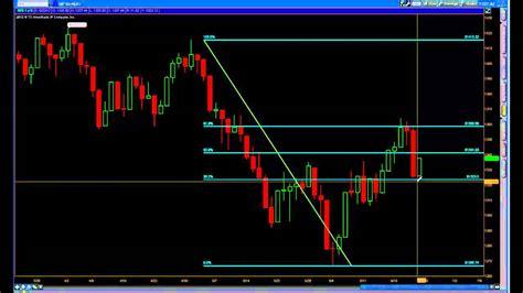 swing trade setups fibonacci technical analysis swing trade setups spy