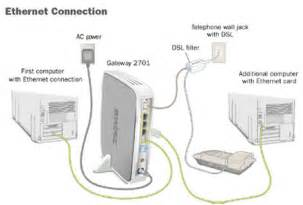 how to get wifi at home without cable how to connect computers to your at t dsl dsl