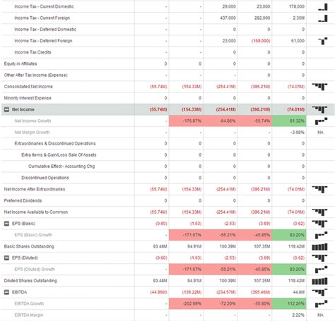 Tesla Motors Analysis Financial And Swot Tesla Motors Research Project