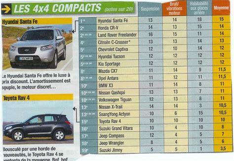 si鑒e auto comparatif comparatif auto plus sur le confort toyota forum marques