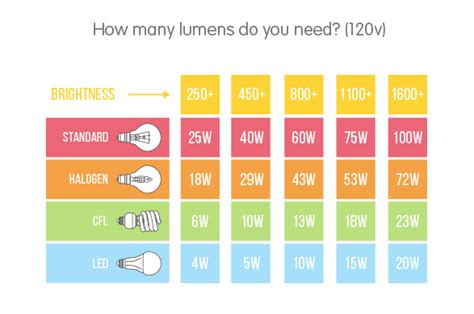 how many lumens do i need for outdoor lighting 28 best how many watts does a led light use watts vs
