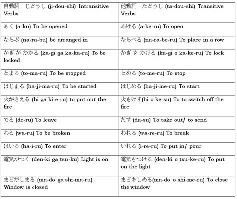 Transitive And Intransitive Verbs Japanese Worksheets