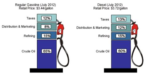 price us file us gas prices july 2012 png wikimedia commons