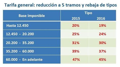 reforma fiscal irpf 2015 asaasesorescom hacienda baja el tipo m 237 nimo del irpf del 24 75 al 20 en