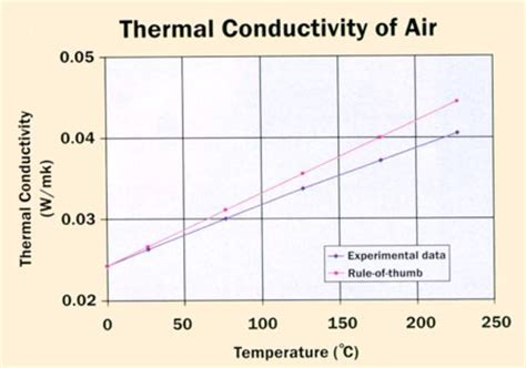 thermal conductivity for resistor the thermal conductivity of air electronics cooling