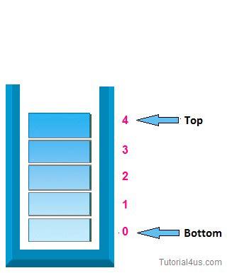 data structure tutorial