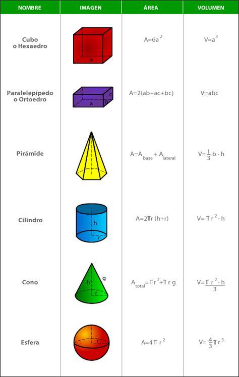 figuras geometricas area y volumen 193 rea y volumen de cuerpos geom 233 tricos matem 225 ticas