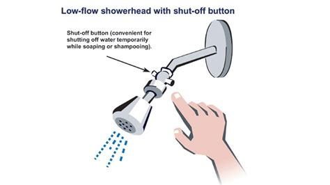 Free Low Flow Shower by 10 Easy But Effective Ways To Save Water