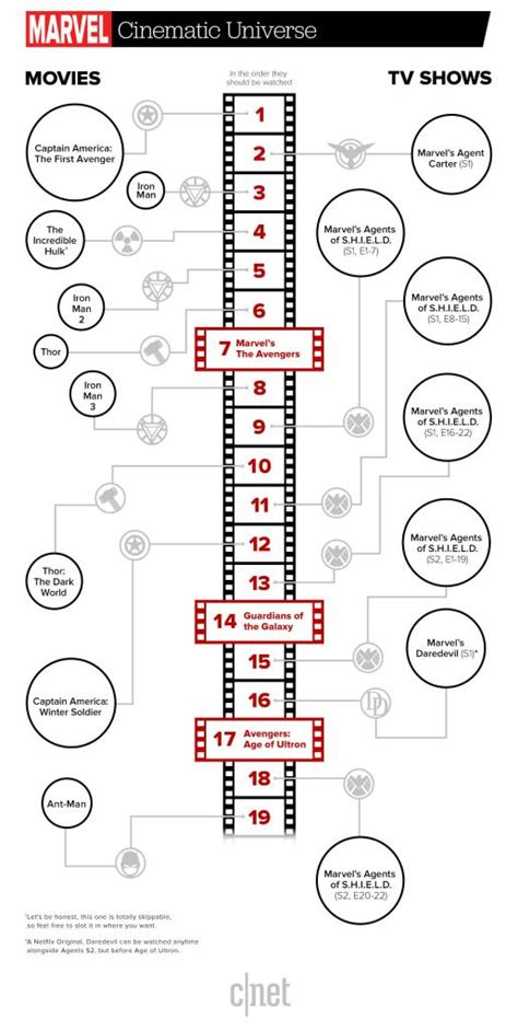 film marvel quel ordre l ordre des films et s 233 ries t 233 l 233 marvel the power zone