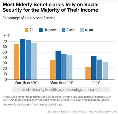 social security table for retirement retirement income crisis deniers desperately seek social