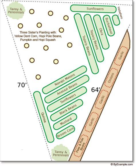 Planning Our Garden Byexle Com Three Garden Layout