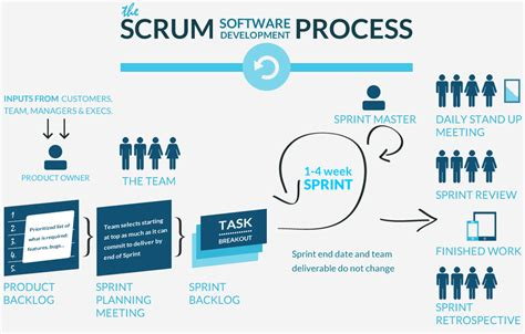 software development process maxxor