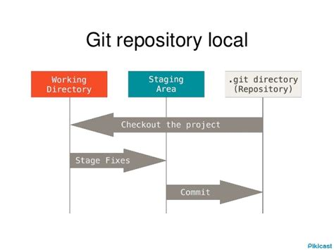 git tutorial log git tutorial