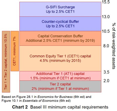 capital requirements banks the sloman economics news site 187 basel iii