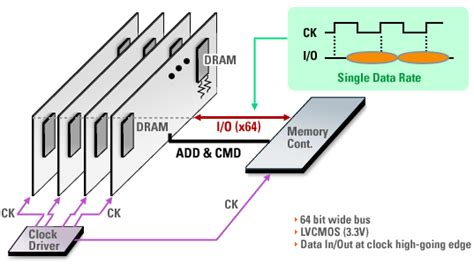 high frequency ram what does ram frequency signify