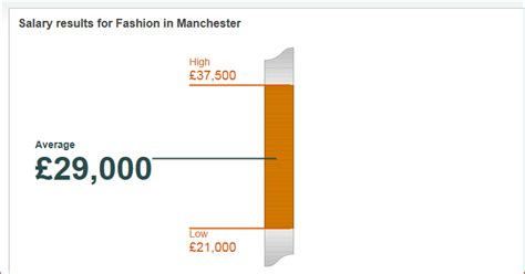 fashion design jobs manchester fashion jobs in manchester in focus recruitment