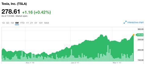 stock price of tesla motors cur stock price of tesla tesla image
