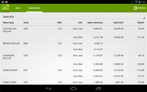 Beli Dollar Amerika Hari Ini kurs bank indonesia android apps on play