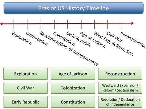 sectionalism timeline social studiesstaar review comprehensive website