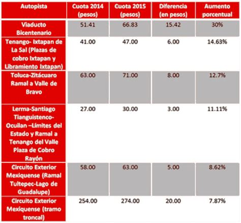 Tarifas De Verificacion Estado De Mexico | tarifa del estado de mexico en verificacion