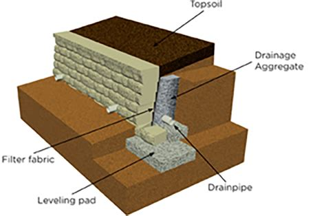 layout anchor gravity retaining wall design backfill geosynthetic reinforcement