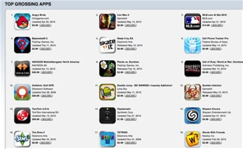 Iphones Sold For Just 99 Cents I Curse Myself For Living In The Uk by Iphone App Sales Exposed Techcrunch