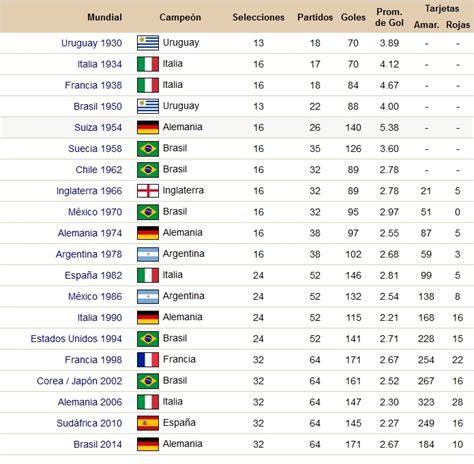 que tabla esta en posicion honduras tabla de posiciones hist 243 ricas de los mundiales de f 250 tbol