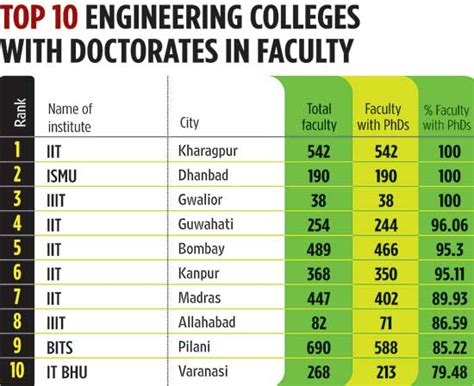 Top Mba Colleges In Tamilnadu Based On Placement by Addmision Query