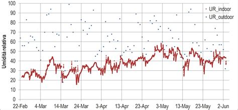 umidità relativa interna il monitoraggio e l analisi delle prestazioni degli