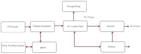 solar power plant schematic diagram wiring diagram and