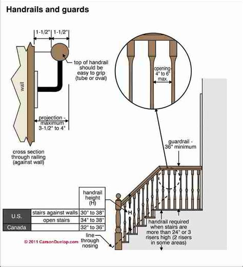 banisters definition guardrails guide to guard railing codes specifications