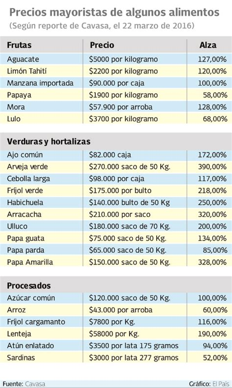 costo de la tecnomecanica cali 2016 ecobanancorpcom precios de los alimentos en cali por las nubes en semana