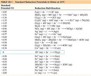 chemistry the central science chapter 20 section 4