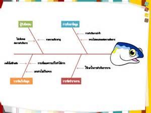 การว เคราะห ป ญหาด วยแผนภ ม ก างปลา fish bone