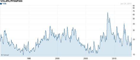 vix bed vix index chart vix term chart vs spx phantasmix ayucar